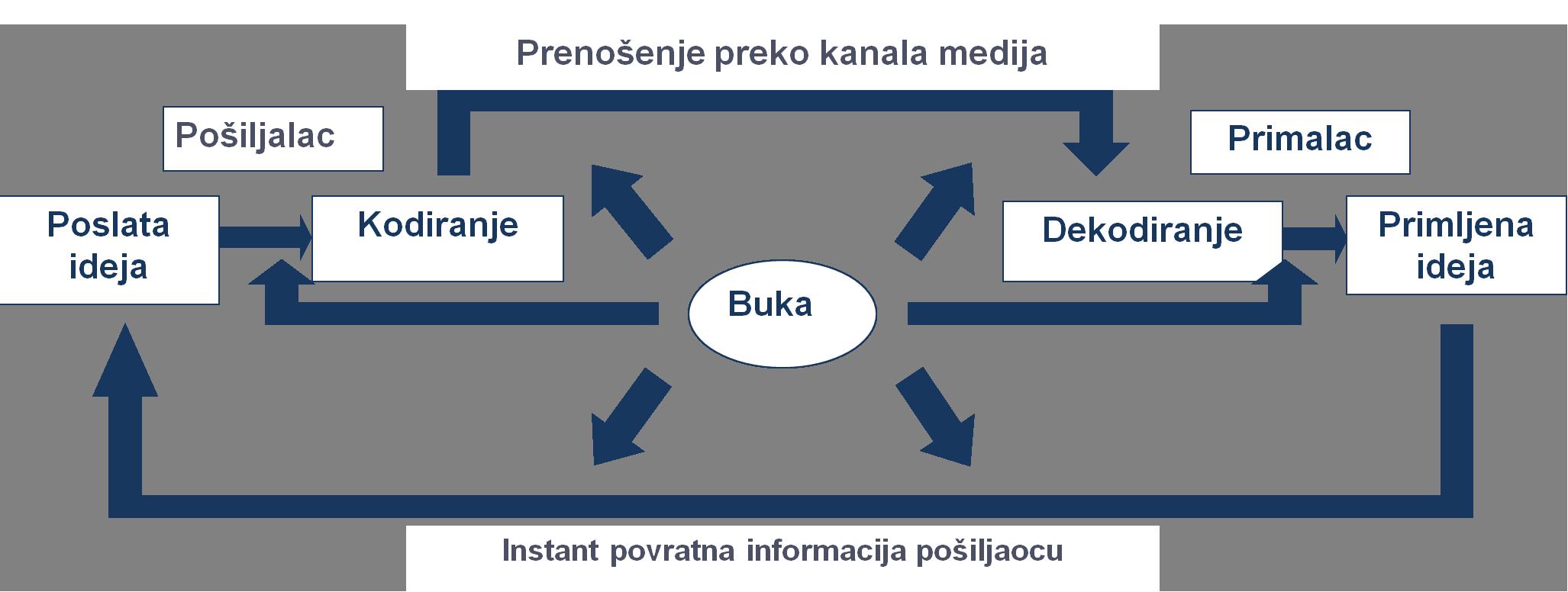 Digitalna komunikacija